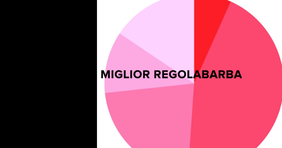 I 5 migliori regolabarba votati dai fan di AVERE LA BARBA
